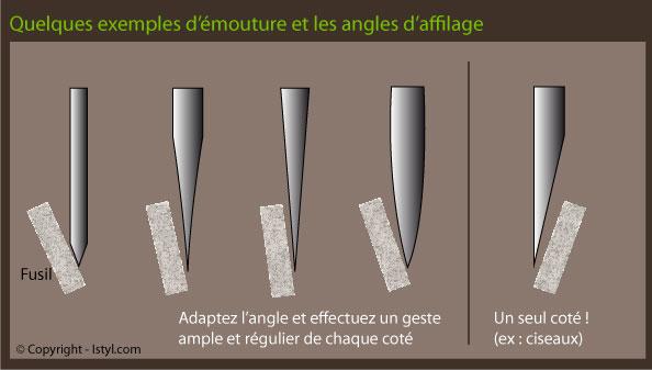 Les angles d'aiguisage d'un couteau